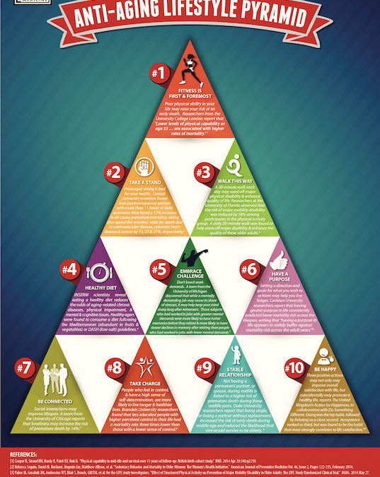 The Anti-Aging Pyramid:  How high do you climb?